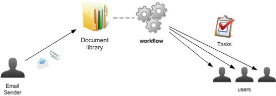 declarativeworkflow